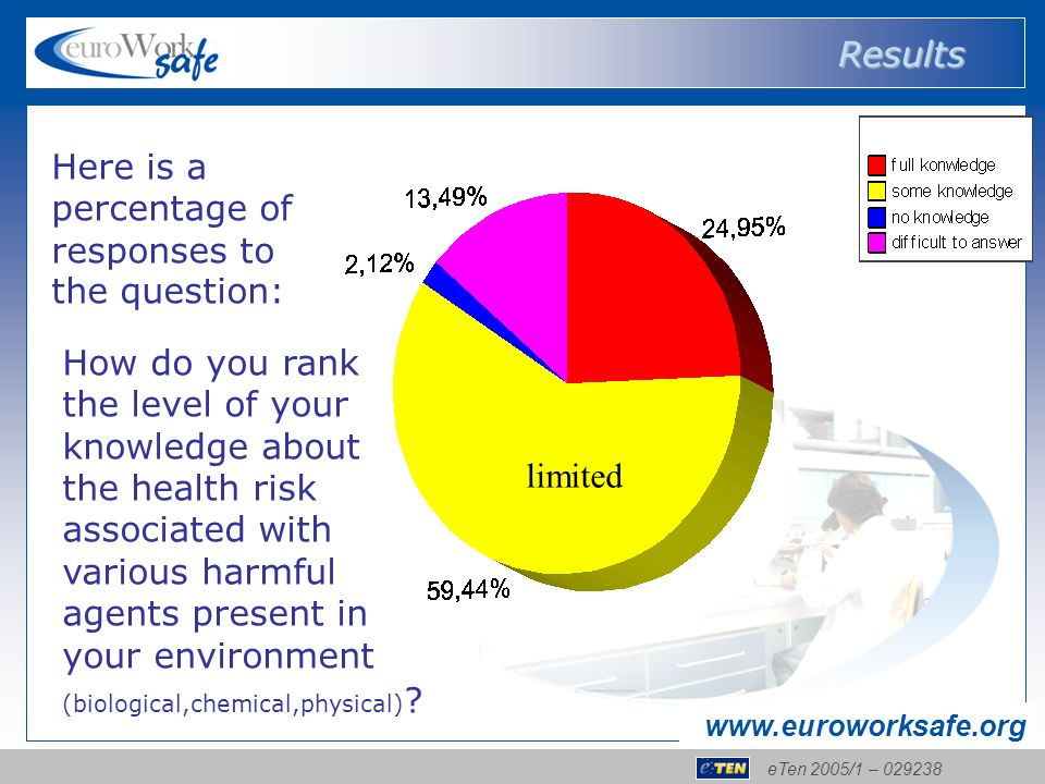 eTen 2005/1 – 029238 www.euroworksafe.org How do you rank the level of your knowledge about the health risk associated with various harmful agents present in your environment (biological,chemical,physical) .