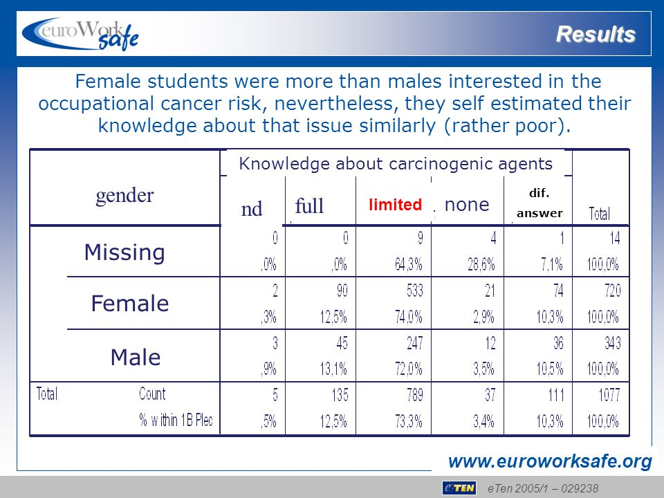 eTen 2005/1 – 029238 www.euroworksafe.org Knowledge about carcinogenic agents gender Missing Female Male nd full. limited none. dif. answer Female stu