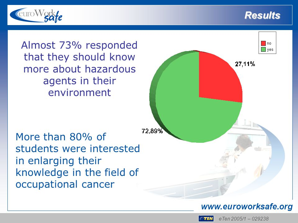 eTen 2005/1 – 029238 www.euroworksafe.org More than 80% of students were interested in enlarging their knowledge in the field of occupational cancer Almost 73% responded that they should know more about hazardous agents in their environment Results