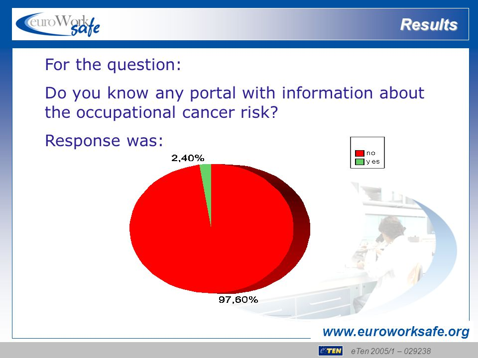 eTen 2005/1 – 029238 www.euroworksafe.org Results For the question: Do you know any portal with information about the occupational cancer risk? Respon