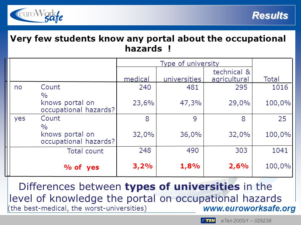 eTen 2005/1 – 029238 www.euroworksafe.org Differences between types of universities in the level of knowledge the portal on occupational hazards (the