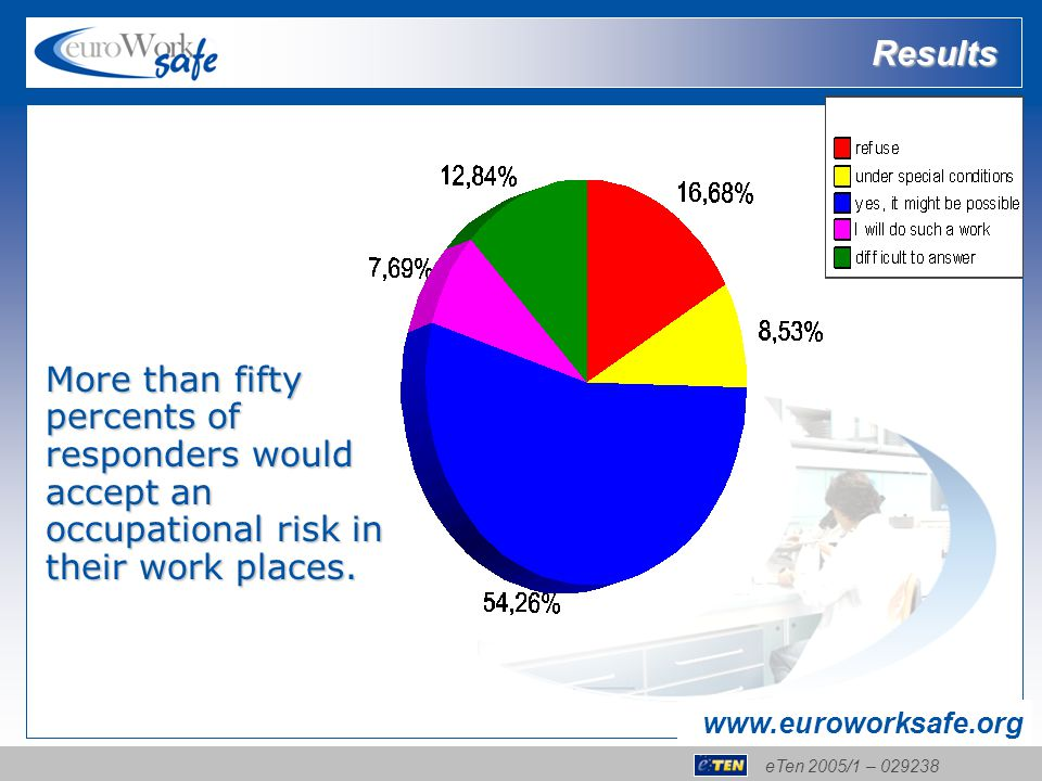 eTen 2005/1 – 029238 www.euroworksafe.org More than fifty percents of responders would accept an occupational risk in their work places. Results
