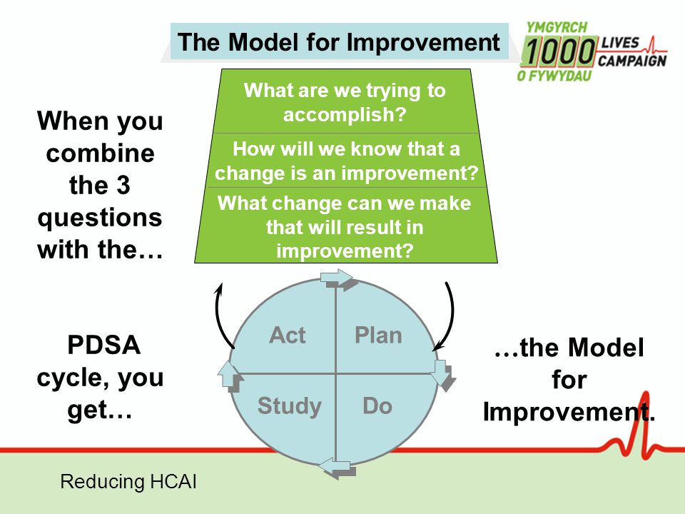 Reducing HCAI What are we trying to accomplish? How will we know that a change is an improvement? What change can we make that will result in improvem