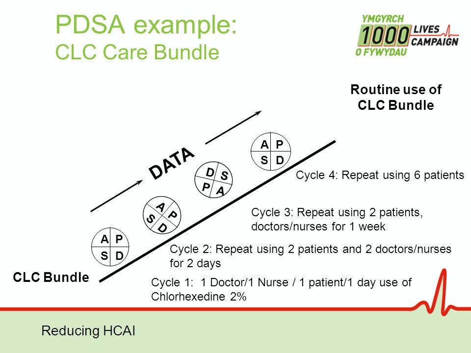 Reducing HCAI PDSA example: CLC Care Bundle CLC Bundle Routine use of CLC Bundle AP SD A P S D AP SD D S P A DATA Cycle 1: 1 Doctor/1 Nurse / 1 patien