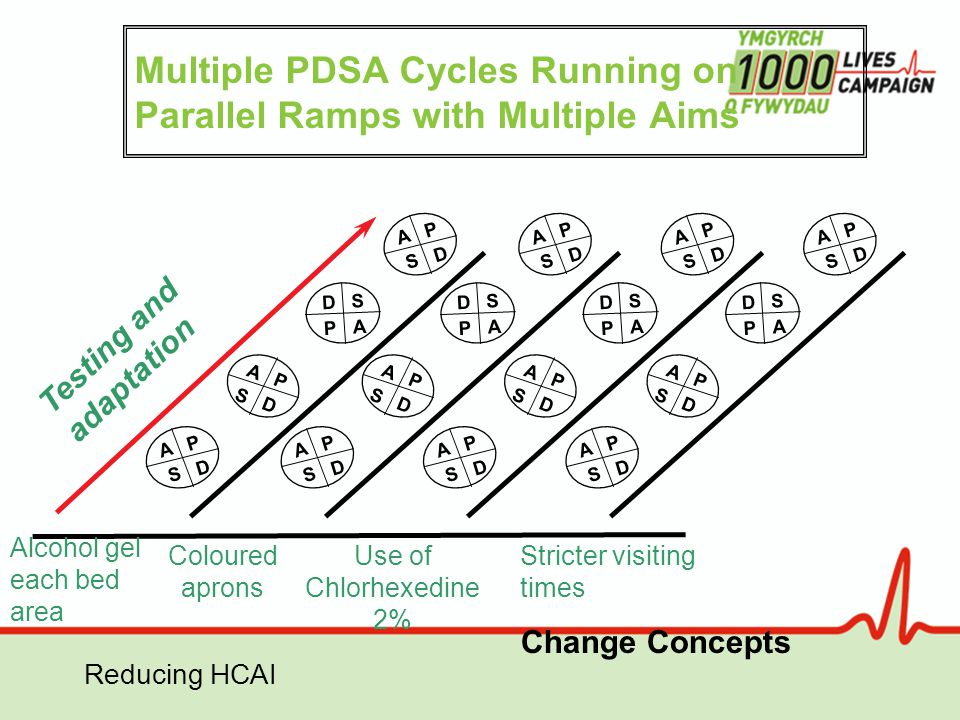 Reducing HCAI Multiple PDSA Cycles Running on Parallel Ramps with Multiple Aims Testing and adaptation A P S D A P S D A P S D D S P A A P S D A P S D