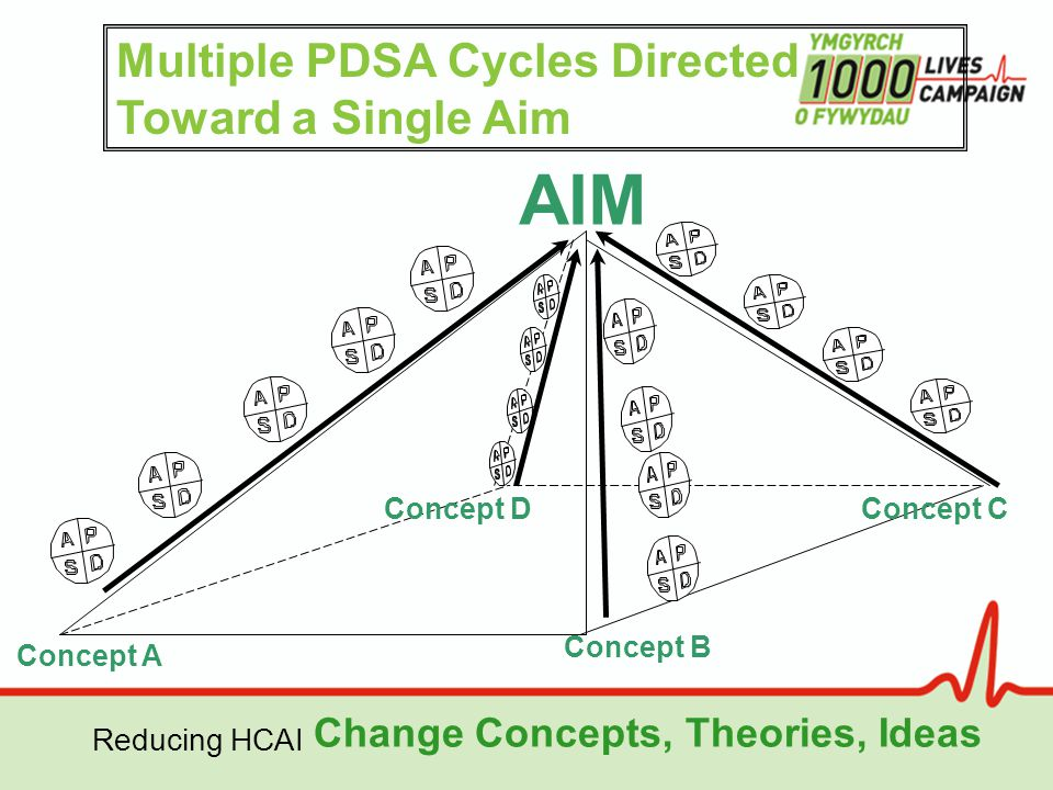 Reducing HCAI AIM Change Concepts, Theories, Ideas Concept B Concept C Concept A Concept D Multiple PDSA Cycles Directed Toward a Single Aim