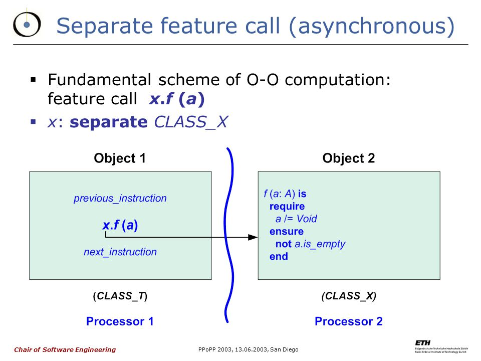 Chair of Software Engineering PPoPP 2003, 13.06.2003, San Diego Separate feature call (asynchronous)  Fundamental scheme of O-O computation: feature