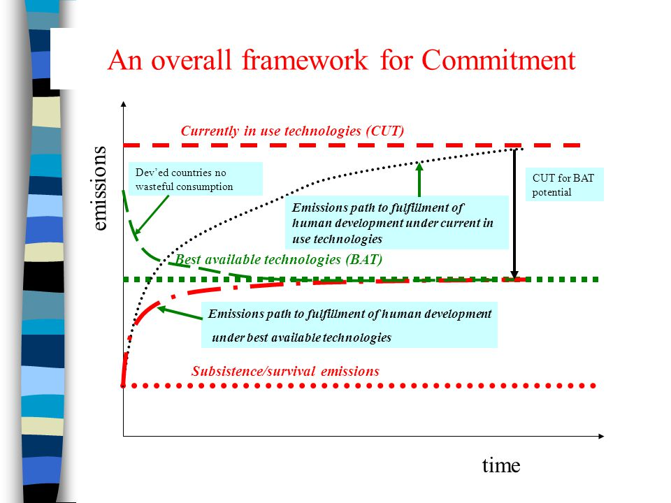 An overall framework for Commitment emissions Currently in use technologies (CUT) Best available technologies (BAT) Subsistence/survival emissions Emissions path to fulfillment of human development under current in use technologies Dev'ed countries no wasteful consumption Emissions path to fulfillment of human development under best available technologies CUT for BAT potential time