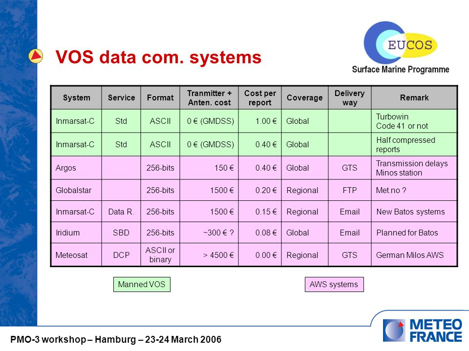 VOS data com. systems SystemServiceFormat Tranmitter + Anten.