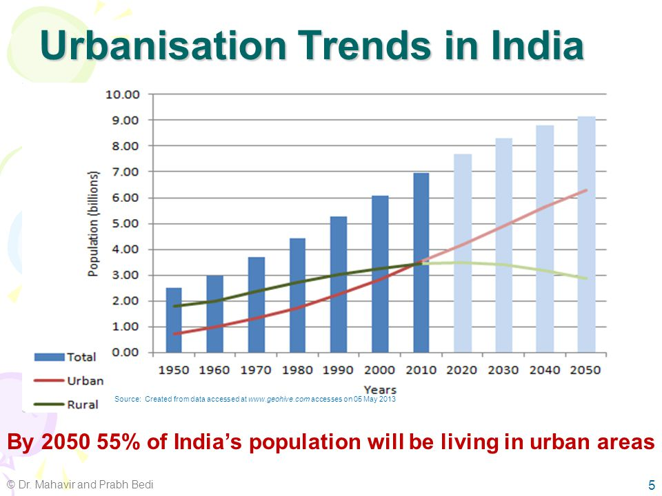 Urbanisation Trends in India © Dr. Mahavir and Prabh Bedi 4 Source: Urban India 2011: Evidence, IIHS (2011) Increase in no. of Million + cities