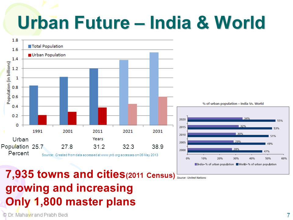 Rapid Urbanisation - Causes Independence – population influx –Cross border (late 1940s) –Rural to urban Liberalisation (1990s) –1991 – 25.7% to 2001 – 27.8% to 2011 – 31.1% IT industry boom (1990s) 11th National Five Year Plan [2007-2012] (focus on urbanisation for economic development) –2001 – 27.8% to 2011 – 31.1% 6 Urbanisation in India is an organic phenomenon and not a planned activity http://e- geopolis.eu/spip.php article78 © Dr.