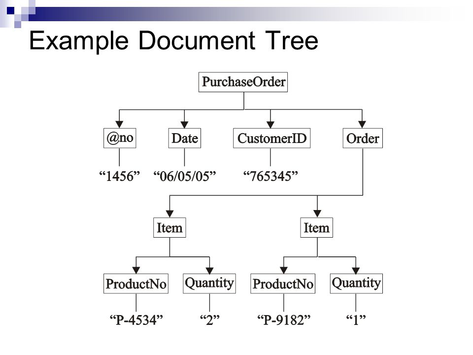 Example Document Tree