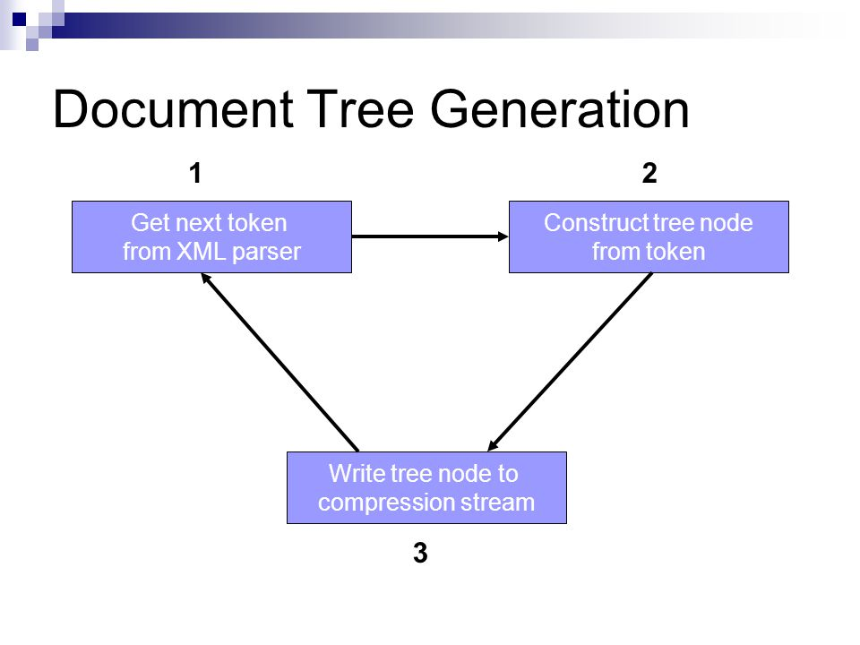 Document Tree Nodes Each node in the tree has an associated label value, L  Element node  name of the element  Attribute node  '@' + name of the attribute  Comment, CDATA, processing instruction nodes  all text between delimiting section markers The path for a node v n consists of /L 1 /L 2 …/L n where a route connecting the root node v 1 with v n consists of nodes v 1, v 2, …, v n and L i is the label for node v i
