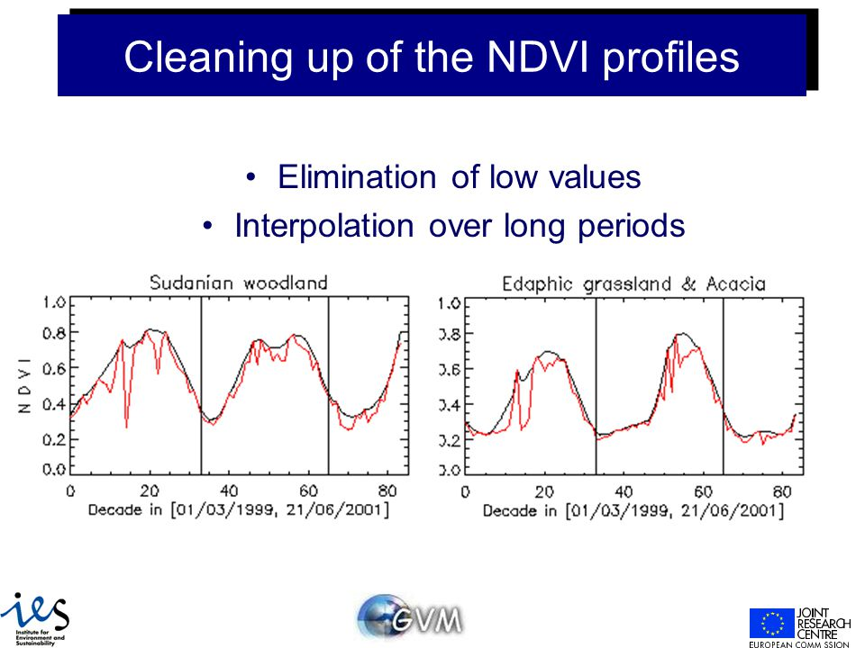 Cleaning up of the NDVI profiles Elimination of low values Interpolation over long periods