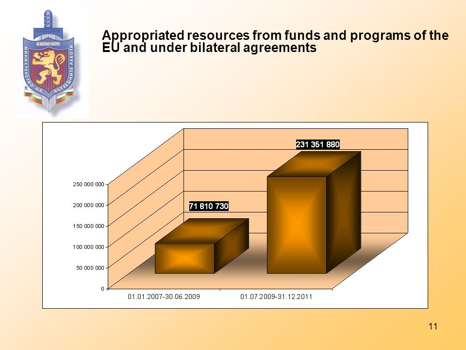 11 Appropriated resources from funds and programs of the EU and under bilateral agreements