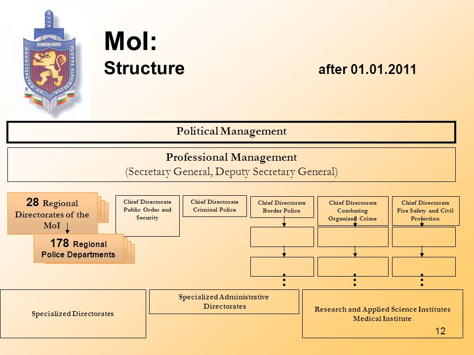 12 MoI: Structure after 01.01.2011 Political Management Professional Management (Secretary General, Deputy Secretary General) 28 Regional Directorates of the MoI Chief Directorate Public Order and Security Chief Directorate Criminal Police Specialized Directorates Specialized Administrative Directorates Research and Applied Science Institutes Medical Institute Chief Directorate Border Police Chief Directorate Combating Organized Crime Chief Directorate Fire Safety and Civil Protection 178 Regional Police Departments
