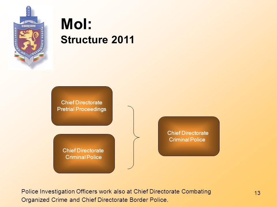 13 MoI: Structure 2011 Chief Directorate Pretrial Proceedings Chief Directorate Criminal Police Chief Directorate Criminal Police Police Investigation Officers work also at Chief Directorate Combating Organized Crime and Chief Directorate Border Police.
