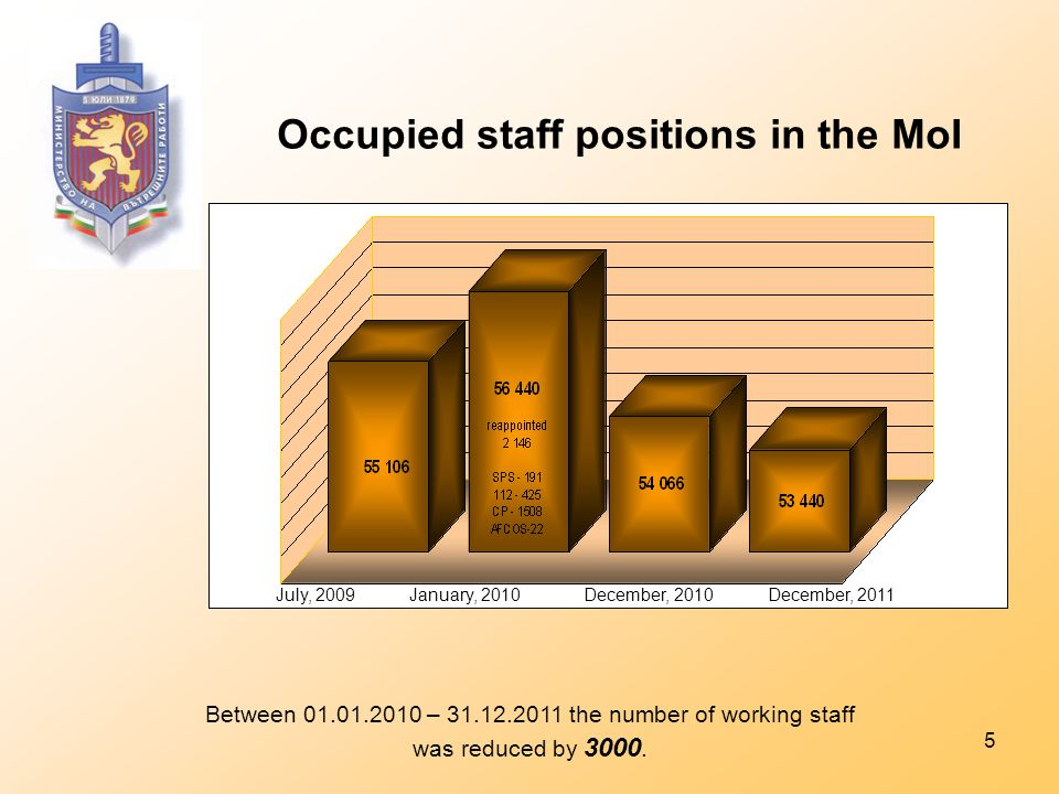 5 Occupied staff positions in the MoI Between 01.01.2010 – 31.12.2011 the number of working staff was reduced by 3000.