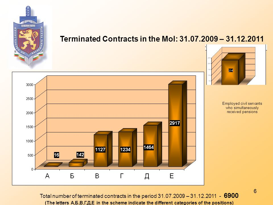 6 Terminated Contracts in the MoI: 31.07.2009 – 31.12.2011 Total number of terminated contracts in the period 31.07.2009 – 31.12.2011 - 6900 (The letters А,Б,В,Г,Д,Е in the scheme indicate the different categories of the positions) Employed civil servants who simultaneously received pensions