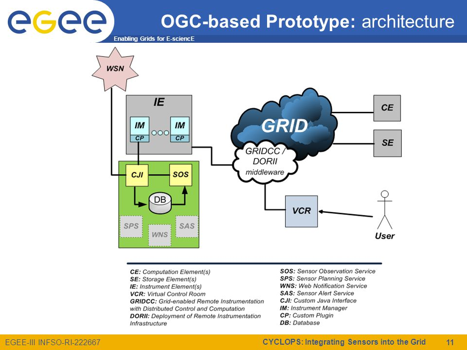 Enabling Grids for E-sciencE EGEE-III INFSO-RI-222667 CYCLOPS: Integrating Sensors into the Grid 11 OGC-based Prototype: architecture