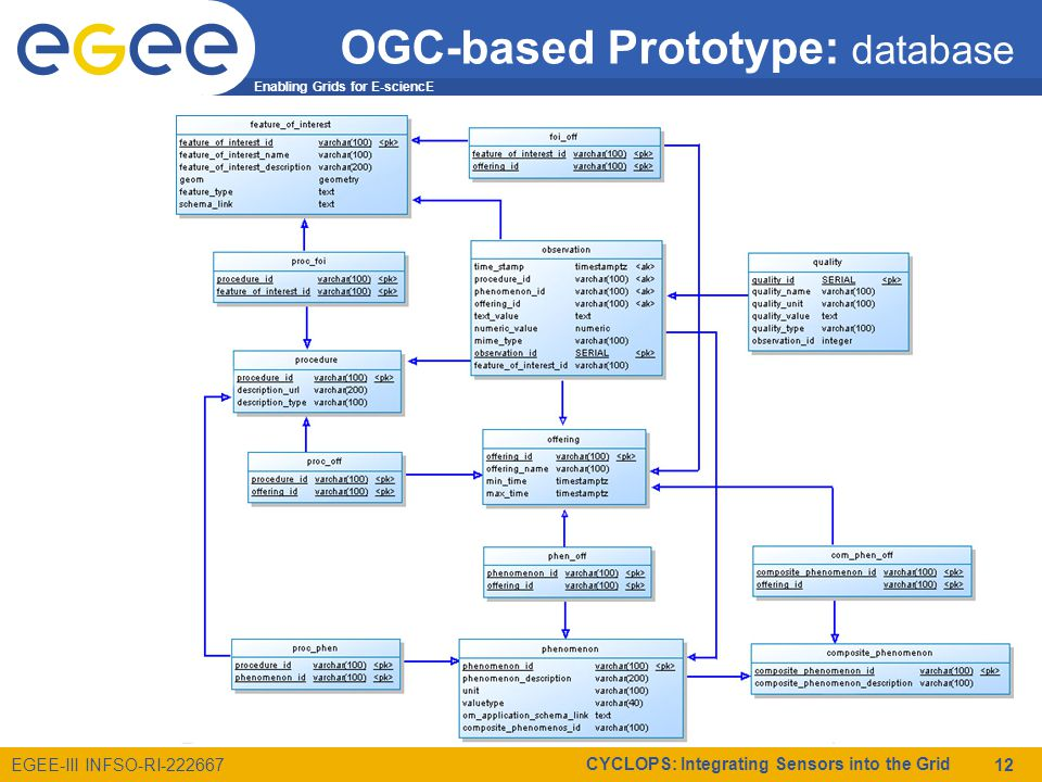 Enabling Grids for E-sciencE EGEE-III INFSO-RI-222667 CYCLOPS: Integrating Sensors into the Grid 12 OGC-based Prototype: database