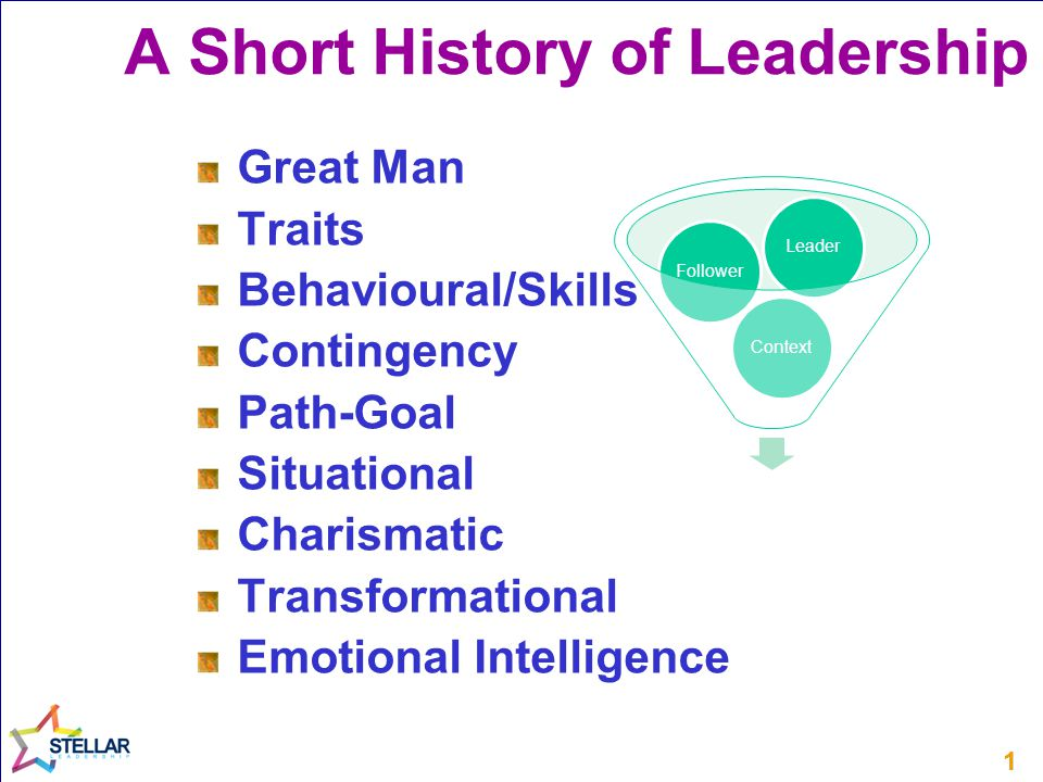 11 Great Man Traits Behavioural/Skills Contingency Path-Goal Situational Charismatic Transformational Emotional Intelligence A Short History of Leadership ContextFollowerLeader