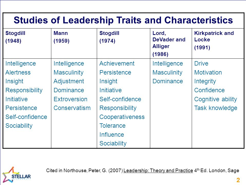 22 Studies of Leadership Traits and Characteristics Stogdill (1948) Mann (1959) Stogdill (1974) Lord, DeVader and Alliger (1986) Kirkpatrick and Locke (1991) Intelligence Alertness Insight Responsibility Initiative Persistence Self-confidence Sociability Intelligence Masculinity Adjustment Dominance Extroversion Conservatism Achievement Persistence Insight Initiative Self-confidence Responsibility Cooperativeness Tolerance Influence Sociability Intelligence Masculinity Dominance Drive Motivation Integrity Confidence Cognitive ability Task knowledge Cited in Northouse, Peter, G.