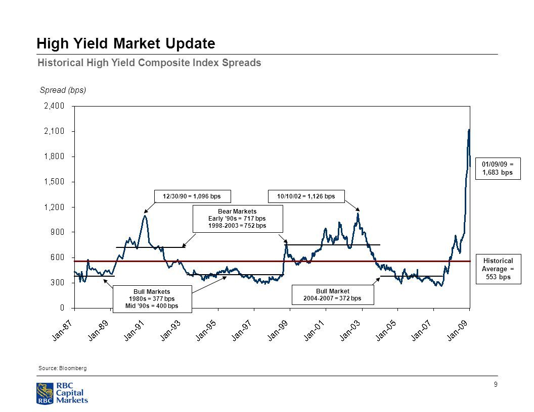 9 High Yield Market Update Source: Bloomberg Spread (bps) Historical Average = 553 bps 12/30/90 = 1,096 bps 01/09/09 = 1,683 bps Bear Markets Early '90s = 717 bps 1998-2003 = 752 bps Bull Markets 1980s = 377 bps Mid '90s = 400 bps Bull Market 2004-2007 = 372 bps 10/10/02 = 1,126 bps Historical High Yield Composite Index Spreads