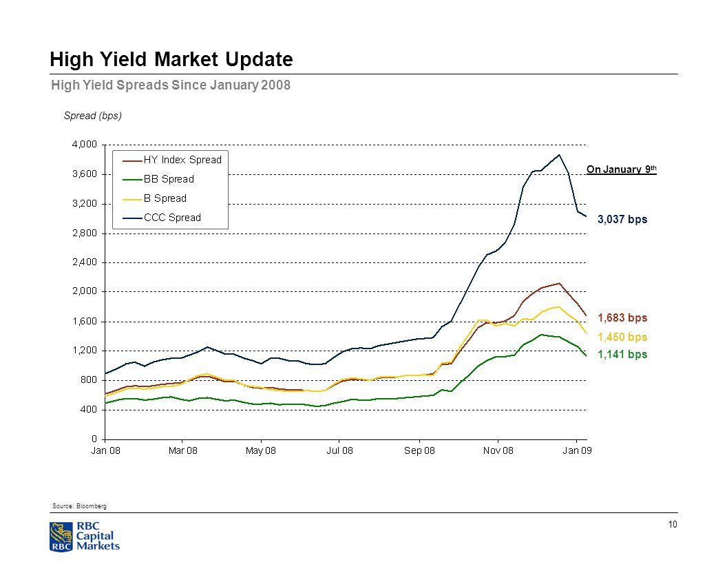 10 High Yield Market Update High Yield Spreads Since January 2008 Source: Bloomberg Spread (bps) On January 9 th 3,037 bps 1,683 bps 1,450 bps 1,141 bps