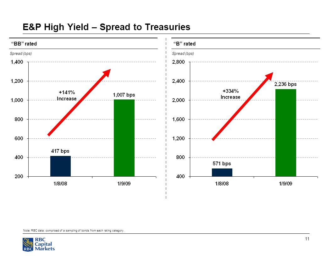 11 E&P High Yield – Spread to Treasuries BB rated Note: RBC data; comprised of a sampling of bonds from each rating category.