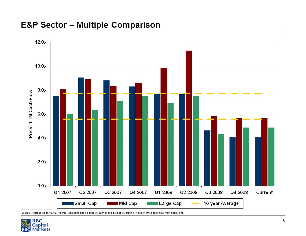 6 E&P Sector – Multiple Comparison Source: Factset, as of 1/9/09.