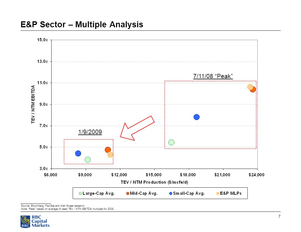 7 E&P Sector – Multiple Analysis Source: Bloomberg, FactSet and Wall Street research.