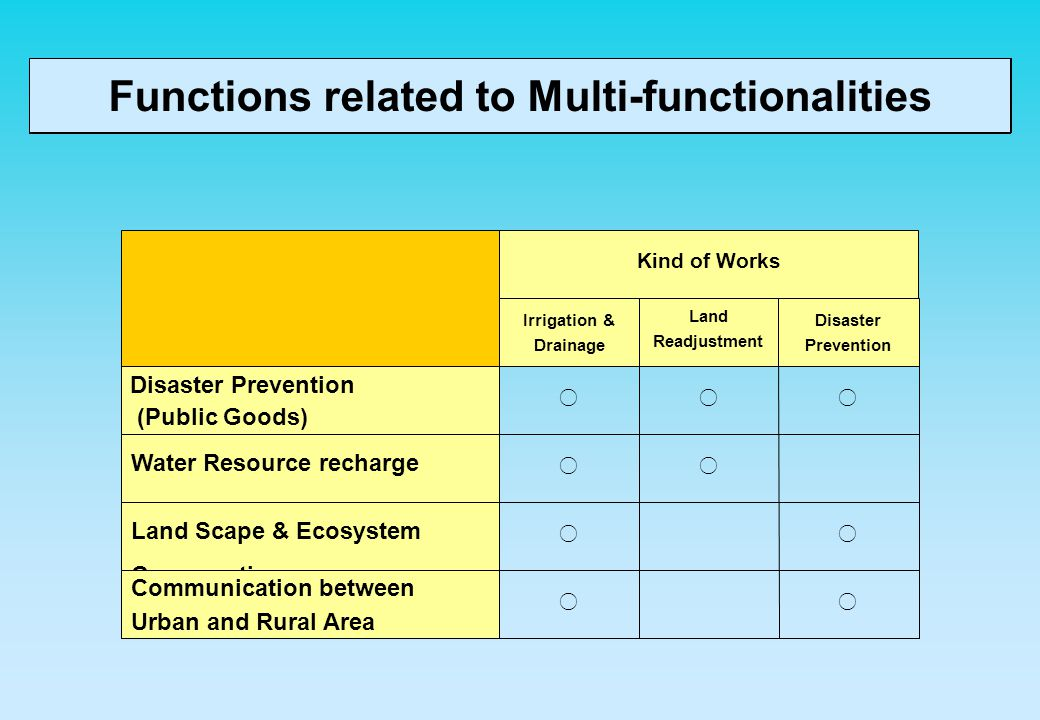 Functions related to Multi-functionalities Disaster Prevention (Public Goods) Water Resource recharge Land Scape & Ecosystem Conservation Communicatio