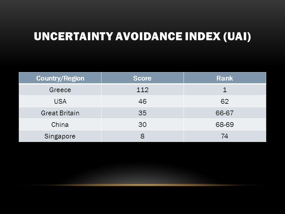 UNCERTAINTY AVOIDANCE INDEX (UAI) Country/RegionScoreRank Greece1121 USA4662 Great Britain3566-67 China3068-69 Singapore874