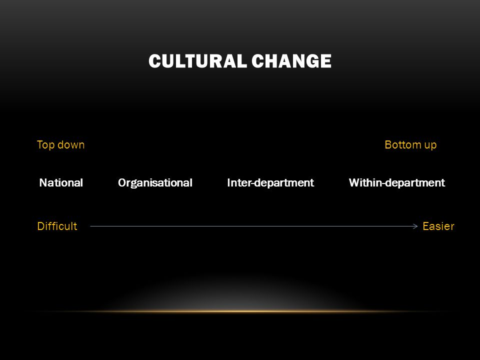 CULTURAL CHANGE National Organisational Inter-department Within-department Top downBottom up DifficultEasier
