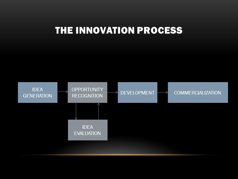 THE INNOVATION PROCESS IDEA GENERATION OPPORTUNITY RECOGNITION DEVELOPMENTCOMMERCIALIZATION IDEA EVALUATION