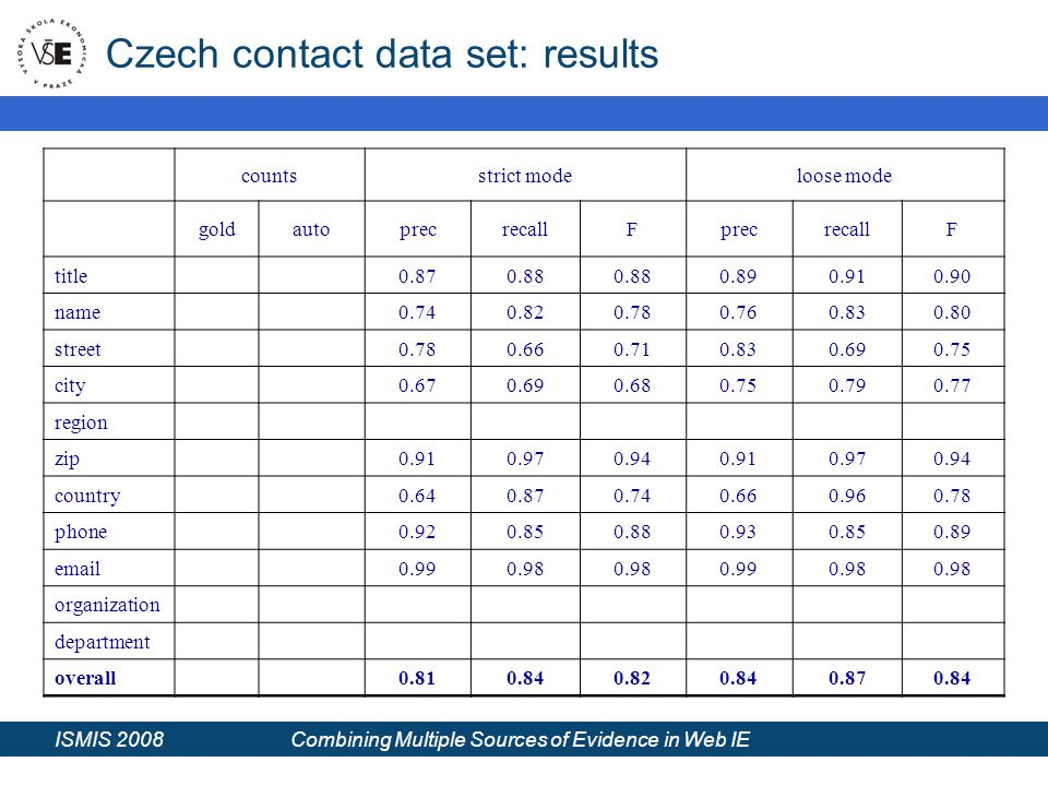 ISMIS 2008 Combining Multiple Sources of Evidence in Web IE Czech contact data set: results countsstrict modeloose mode goldautoprecrecallFprecrecallF title0.870.88 0.890.910.90 name0.740.820.780.760.830.80 street0.780.660.710.830.690.75 city0.670.690.680.750.790.77 region zip0.910.970.940.910.970.94 country0.640.870.740.660.960.78 phone0.920.850.880.930.850.89 email0.990.98 0.990.98 organization department overall0.810.840.820.840.870.84