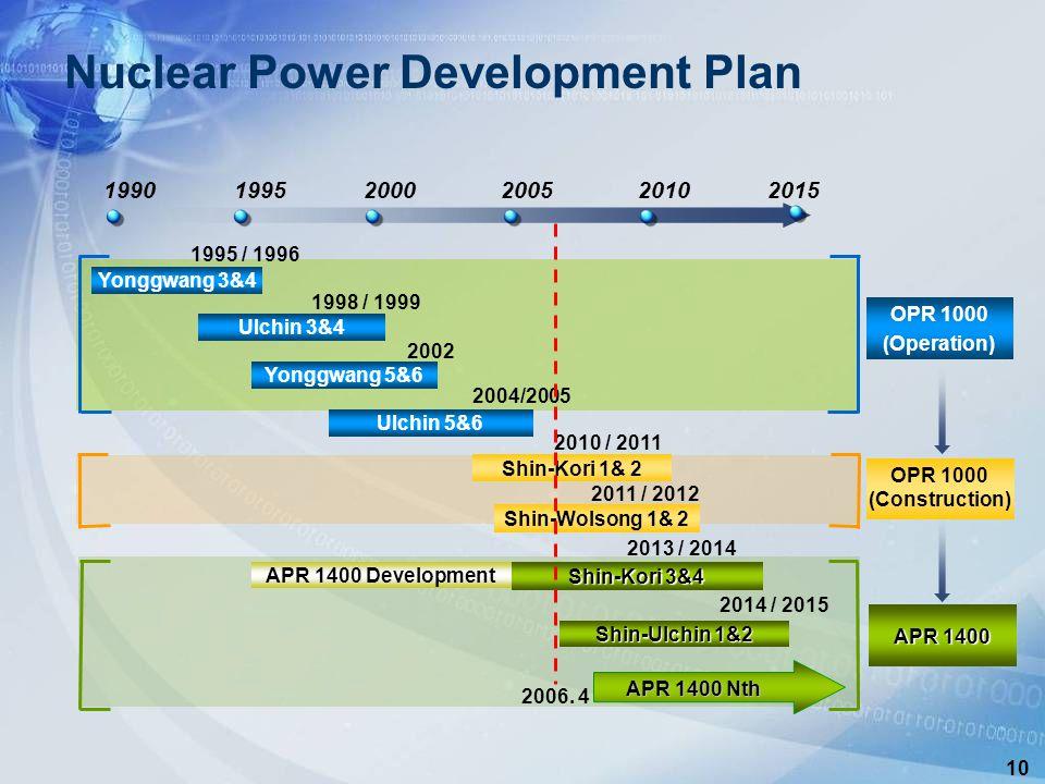 10 Nuclear Power Development Plan Ulchin 3&4 1998 / 1999 2002 Yonggwang 3&4 1995 / 1996 Yonggwang 5&6 Ulchin 5&6 Shin-Kori 3&4 Shin-Kori 1& 2 2010 / 2011 2013 / 2014 Shin-Ulchin 1&2 2014 / 2015 APR 1400 Nth APR 1400 Development Shin-Wolsong 1& 2 2011 / 2012 OPR 1000 (Operation) OPR 1000 (Construction) APR 1400 2004/2005  2010  2005  2000  1995  1990  2015 2006.