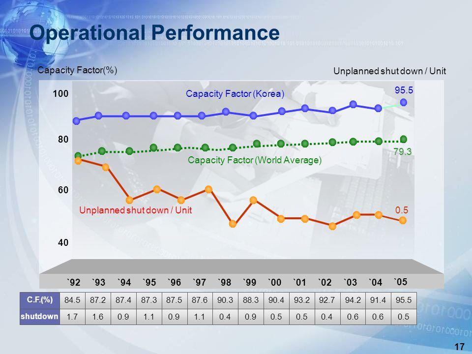 17 Operational Performance 40 60 80 100 Unplanned shut down / Unit Capacity Factor (Korea) Unplanned shut down / Unit Capacity Factor(%) Capacity Factor (World Average) 95.5 79.3 0.5 0.6 91.4 0.6 94.2 0.4 92.7 0.5 0.90.41.10.91.10.91.61.7 shutdown 95.593.290.488.390.387.687.587.387.487.284.5 C.F.(%) `92`93`94`95`96`97`98`99`00`01`02`03 `04 `05