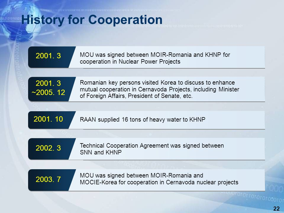 22 History for Cooperation 2001.