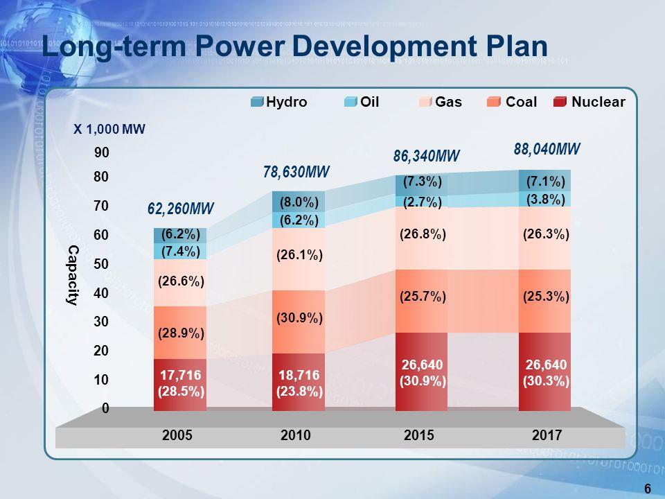 6 HydroOilGasCoalNuclear Long-term Power Development Plan X 1,000 MW 90 Capacity 30 40 50 60 70 80 62,260MW 0 10 20 (26.6%) 78,630MW (26.1%) 86,340MW (26.8%) 88,040MW (26.3%) 17,716 (28.5%) 18,716 (23.8%) 26,640 (30.9%) 26,640 (30.3%) (28.9%) (30.9%) (25.7%)(25.3%) (7.4%) (6.2%) (2.7%) (3.8%) (6.2%) (8.0%) (7.3%) 2005201020152017 (7.1%)
