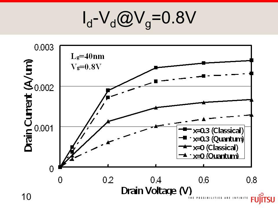 10 I d -V d @V g =0.8V