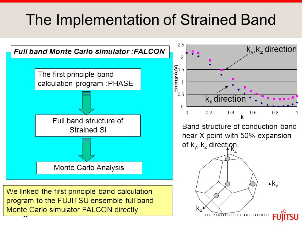 3 The Implementation of Strained Band kyky kxkx kzkz We linked the first principle band calculation program to the FUJITSU ensemble full band Monte Carlo simulator FALCON directly Full band Monte Carlo simulator :FALCON The first principle band calculation program :PHASE Full band structure of Strained Si Monte Carlo Analysis Band structure of conduction band near X point with 50% expansion of k y, k z direction.