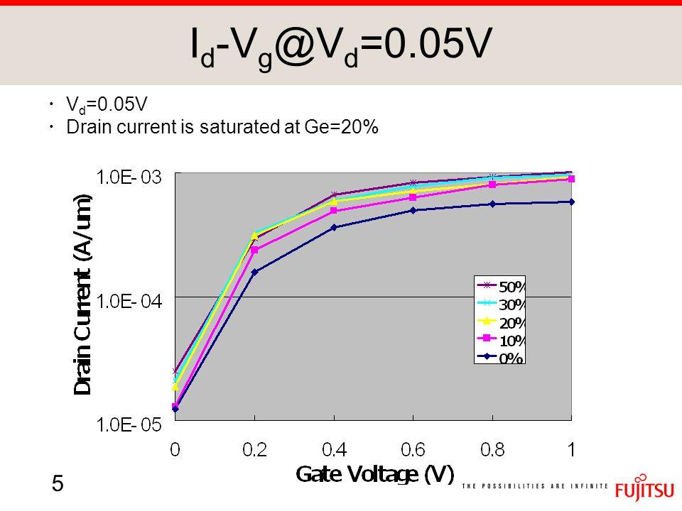 6 I d -V g @V d =0.8V ・ Vd=0.8V ・ Drain current is not saturated.