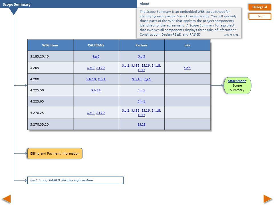 Dialog List Help WBS ItemCALTRANSPartnern/a 3.185.20.40S.g.5 3.265S.g.2S.g.2, S.i.29S.i.29 S.g.2S.g.2, S.i.15, S.i.16, S.i.18, D.17S.i.15S.i.16S.i.18 D.17 S.g.4 4.200S.h.10S.h.10, C.h.1C.h.1S.h.10S.h.10, C.g.1C.g.1 4.225.50S.h.14S.h.5 4.225.65S.h.1 5.270.25S.g.2S.g.2, S.i.29S.i.29 S.g.2S.g.2, S.i.15, S.i.16, S.i.18, D.17S.i.15S.i.16S.i.18 D.17 5.270.35.20S.i.28 Scope Summary About The Scope Summary is an embedded WBS spreadsheet for identifying each partner s work responsibility.