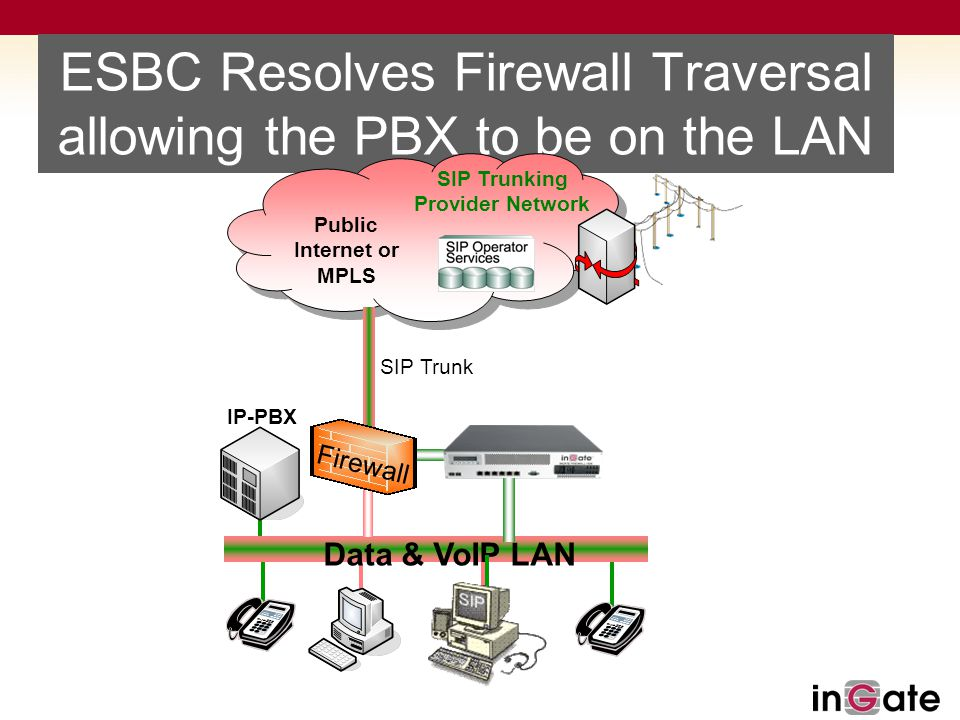 ESBC Resolves Firewall Traversal allowing the PBX to be on the LAN Public Internet or MPLS Data & VoIP LAN IP-PBX SIP Trunk Firewall SIP Trunking Prov