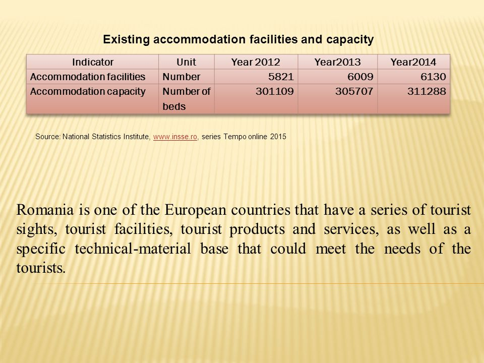 Existing accommodation facilities and capacity Source: National Statistics Institute, www.insse.ro, series Tempo online 2015www.insse.ro Romania is one of the European countries that have a series of tourist sights, tourist facilities, tourist products and services, as well as a specific technical-material base that could meet the needs of the tourists.