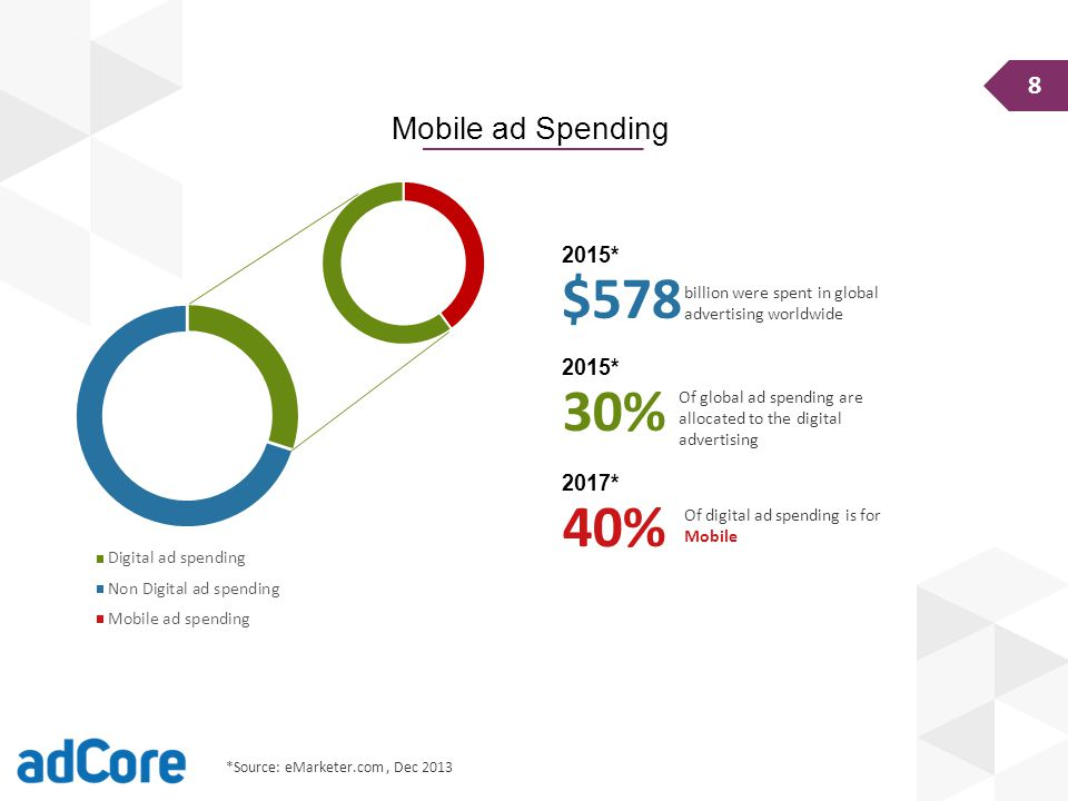 KOMPLET 8 Mobile ad Spending 2015* billion were spent in global advertising worldwide $578 2015* 30% 2017* 40% *Source: eMarketer.com, Dec 2013 Of global ad spending are allocated to the digital advertising Of digital ad spending is for Mobile