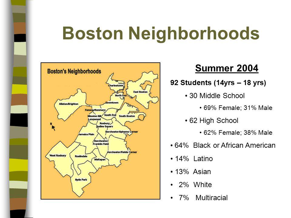 Boston Neighborhoods Summer 2004 92 Students (14yrs – 18 yrs) 30 Middle School 69% Female; 31% Male 62 High School 62% Female; 38% Male 64% Black or A