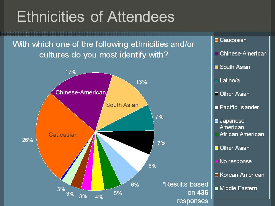 Ethnicities of Attendees Caucasian Chinese-American South Asian *Results based on 436 responses